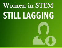 Women in STEM still lagging