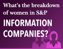 What's the breakdown of women in S&P Information Companies?