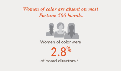 Still Too Few: Women of Color on Boards